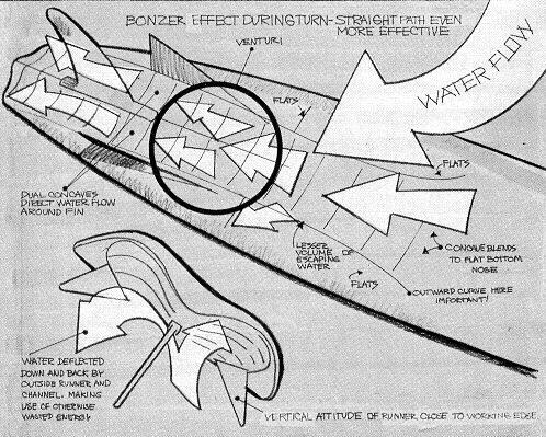 Le système Bonzer est-il adaptable au SUP?? 1973_Bonzer_plan_Surfer__Sep_v14n3p64